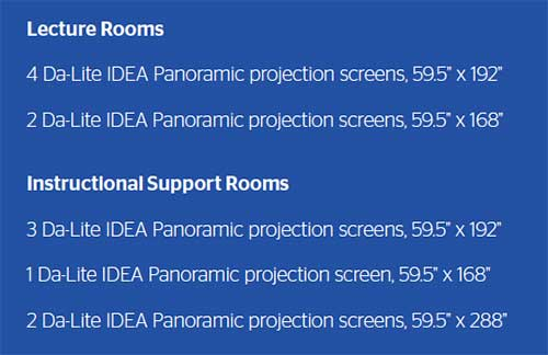 List of rooms with number of IDEA screens